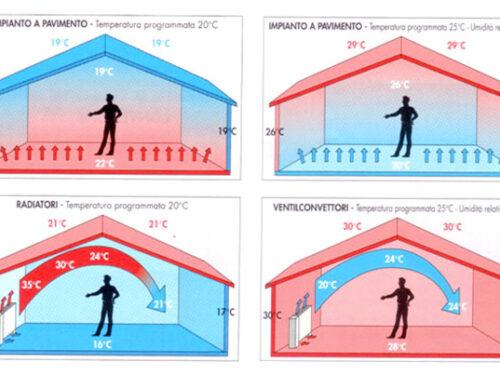 L'evoluzione dei termosifoni